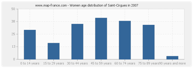 Women age distribution of Saint-Cirgues in 2007