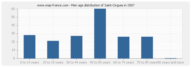 Men age distribution of Saint-Cirgues in 2007