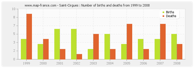Saint-Cirgues : Number of births and deaths from 1999 to 2008