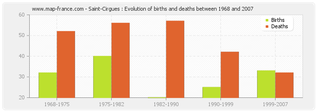 Saint-Cirgues : Evolution of births and deaths between 1968 and 2007
