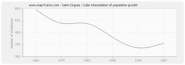 Saint-Cirgues : Cubic interpolation of population growth
