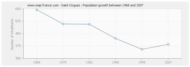 Population Saint-Cirgues