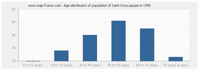 Age distribution of population of Saint-Cirq-Lapopie in 1999