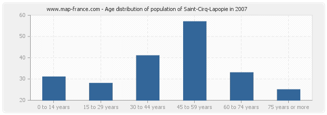 Age distribution of population of Saint-Cirq-Lapopie in 2007
