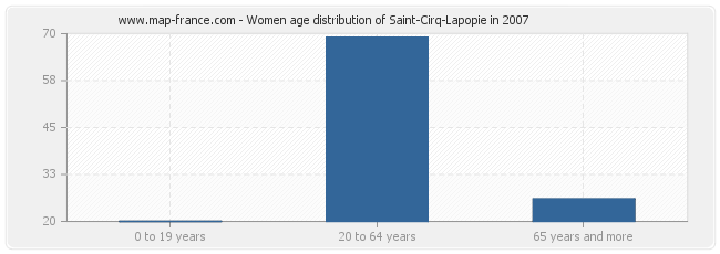 Women age distribution of Saint-Cirq-Lapopie in 2007