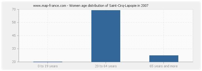 Women age distribution of Saint-Cirq-Lapopie in 2007