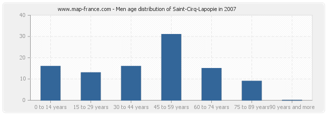 Men age distribution of Saint-Cirq-Lapopie in 2007