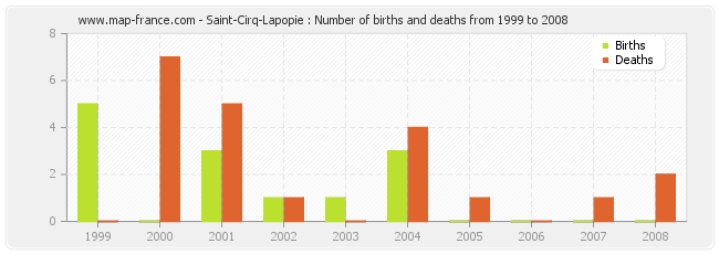 Saint-Cirq-Lapopie : Number of births and deaths from 1999 to 2008