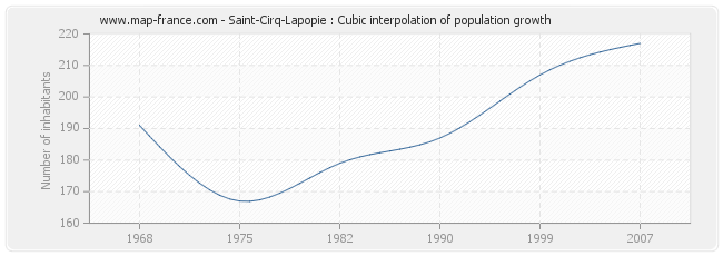 Saint-Cirq-Lapopie : Cubic interpolation of population growth