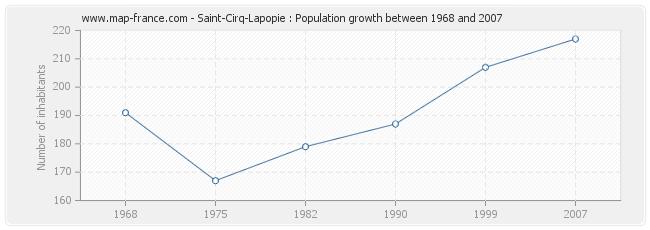 Population Saint-Cirq-Lapopie
