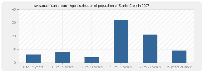 Age distribution of population of Sainte-Croix in 2007