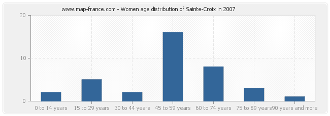 Women age distribution of Sainte-Croix in 2007