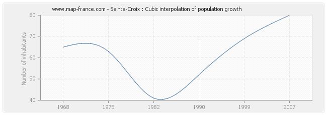Sainte-Croix : Cubic interpolation of population growth