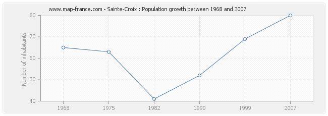 Population Sainte-Croix