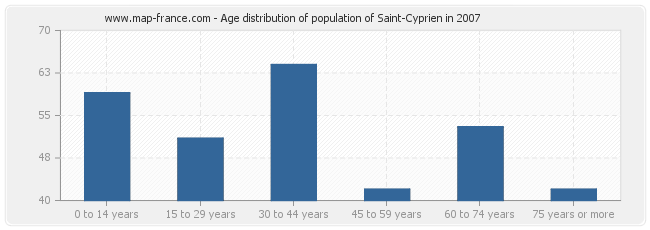 Age distribution of population of Saint-Cyprien in 2007