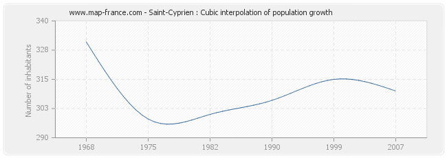 Saint-Cyprien : Cubic interpolation of population growth