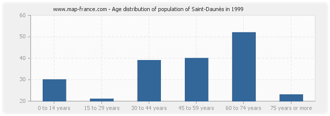 Age distribution of population of Saint-Daunès in 1999