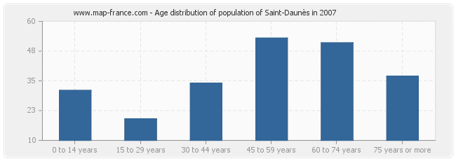 Age distribution of population of Saint-Daunès in 2007