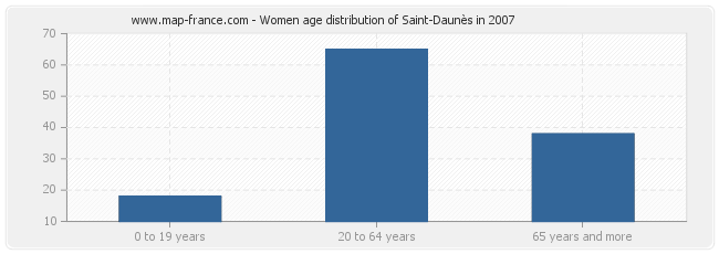 Women age distribution of Saint-Daunès in 2007