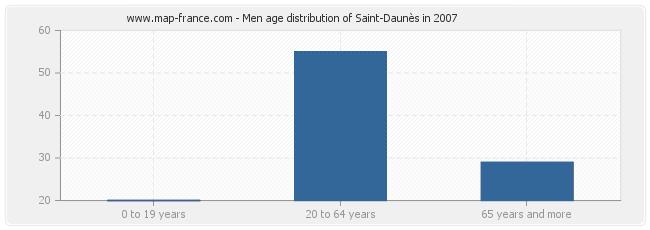 Men age distribution of Saint-Daunès in 2007