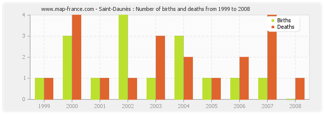 Saint-Daunès : Number of births and deaths from 1999 to 2008