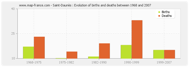 Saint-Daunès : Evolution of births and deaths between 1968 and 2007