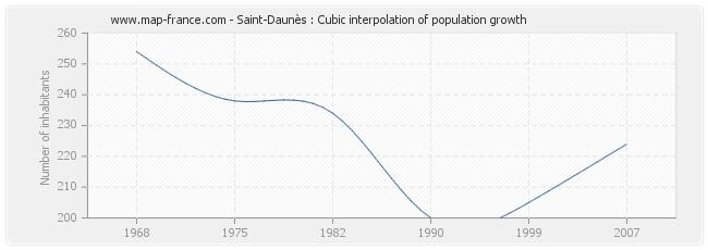 Saint-Daunès : Cubic interpolation of population growth