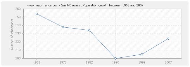 Population Saint-Daunès