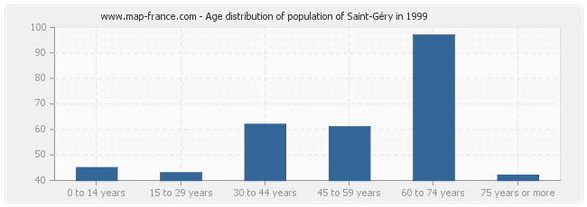 Age distribution of population of Saint-Géry in 1999