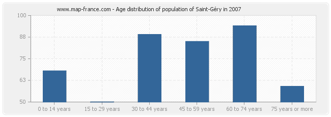 Age distribution of population of Saint-Géry in 2007
