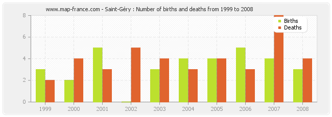Saint-Géry : Number of births and deaths from 1999 to 2008