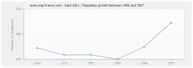 Population Saint-Géry