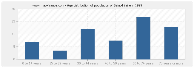 Age distribution of population of Saint-Hilaire in 1999