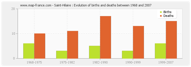 Saint-Hilaire : Evolution of births and deaths between 1968 and 2007