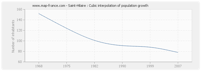 Saint-Hilaire : Cubic interpolation of population growth