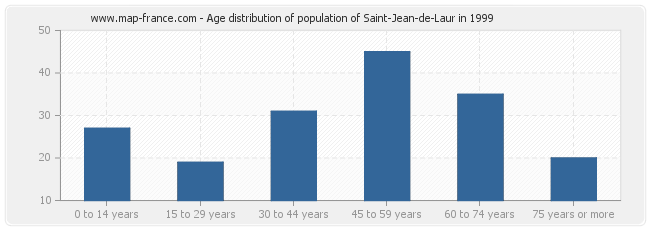 Age distribution of population of Saint-Jean-de-Laur in 1999