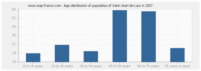 Age distribution of population of Saint-Jean-de-Laur in 2007