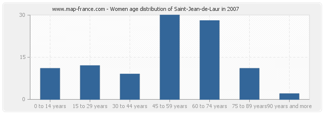 Women age distribution of Saint-Jean-de-Laur in 2007
