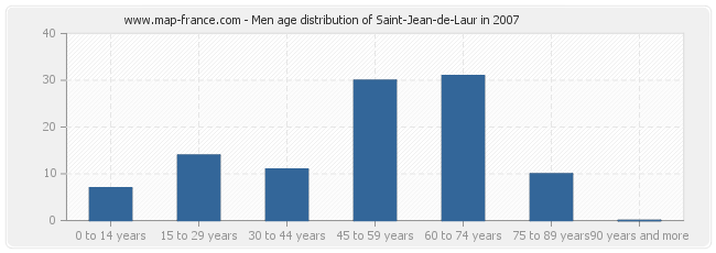 Men age distribution of Saint-Jean-de-Laur in 2007