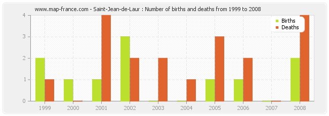 Saint-Jean-de-Laur : Number of births and deaths from 1999 to 2008