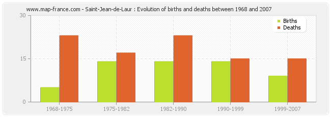 Saint-Jean-de-Laur : Evolution of births and deaths between 1968 and 2007