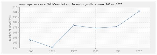 Population Saint-Jean-de-Laur