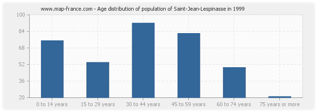 Age distribution of population of Saint-Jean-Lespinasse in 1999