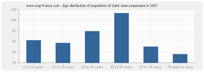 Age distribution of population of Saint-Jean-Lespinasse in 2007