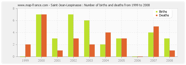 Saint-Jean-Lespinasse : Number of births and deaths from 1999 to 2008