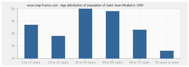 Age distribution of population of Saint-Jean-Mirabel in 1999