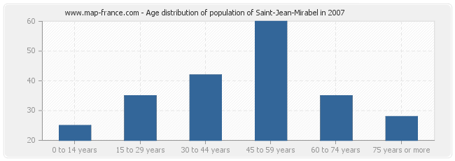 Age distribution of population of Saint-Jean-Mirabel in 2007