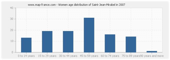 Women age distribution of Saint-Jean-Mirabel in 2007