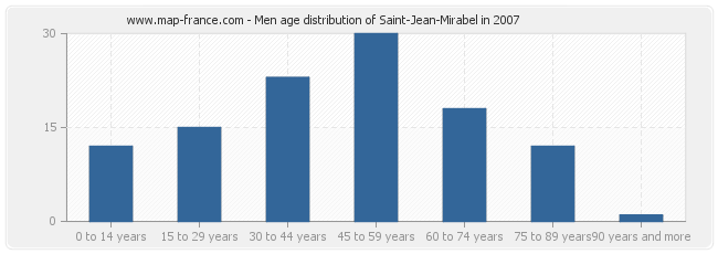 Men age distribution of Saint-Jean-Mirabel in 2007