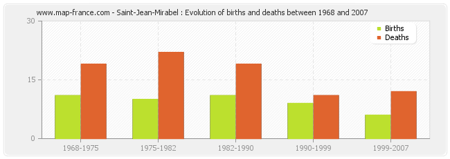 Saint-Jean-Mirabel : Evolution of births and deaths between 1968 and 2007